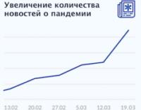 Посещаемость онлайн-медиа во время пандемии выросла в два раза