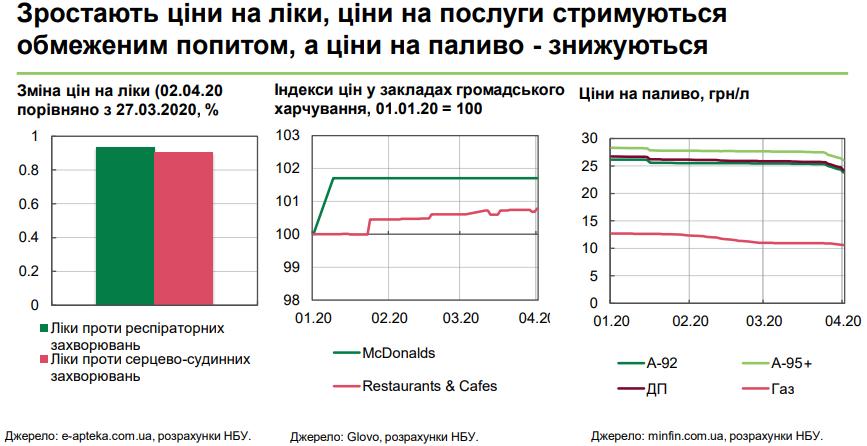 цены в аптеках и цены на топливо